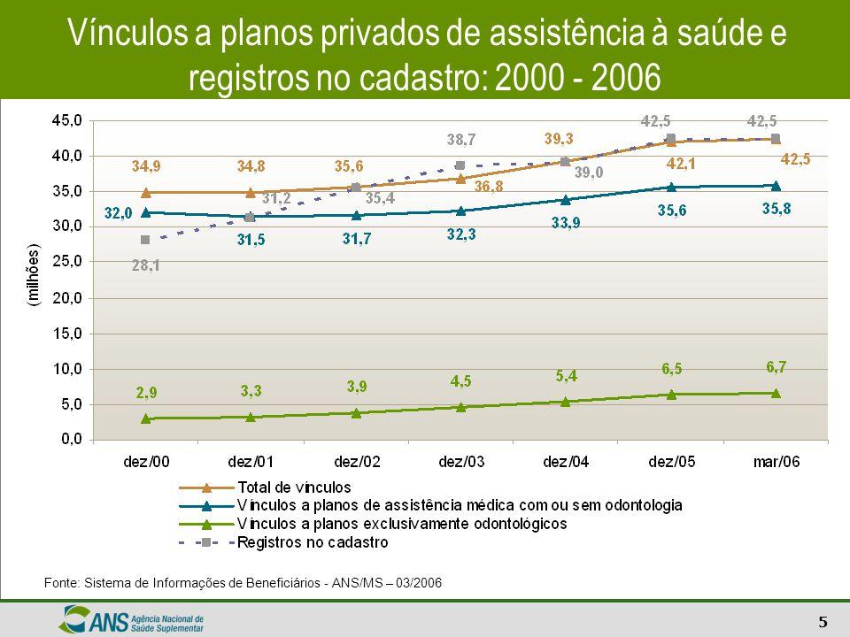 6 Setor de Saúde Suplementar - Brasil Beneficiários por tipo e época de contratação do plano: 2000 - 2006 Vínculos a planos de assistência médica com ou sem odontologia Fonte: Sistema de Informações de Beneficiários - ANS/MS – 03/2006