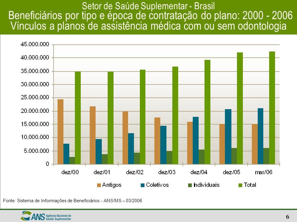 7 Setor de Saúde Suplementar – Brasil Taxa de Cobertura por UF Beneficiários de planos de assistência médica - com ou sem odontologia Fontes: Sistema de Informações de Beneficiários - ANS/MS – 03/2006 População estimada por Município de 2005/IBGE.