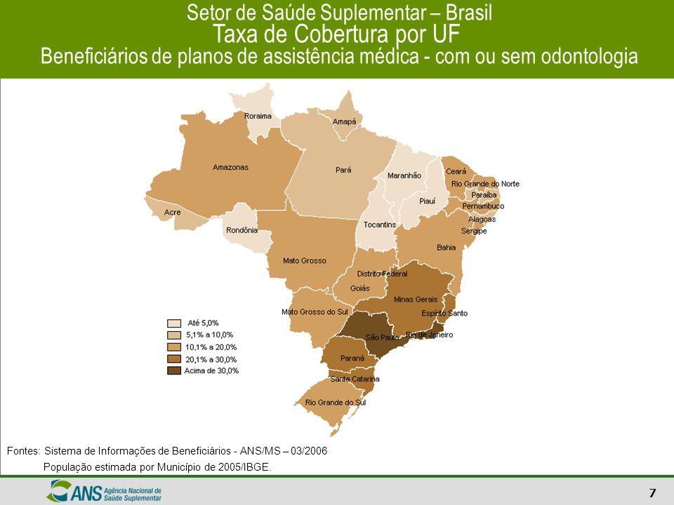 8 Setor de Saúde Suplementar – Brasil Taxa de Cobertura por Município Beneficiários de planos de assistência médica - com ou sem odontologia Fontes: Sistema de Informações de Beneficiários - ANS/MS – 03/2006 População estimada por Município de 2005/IBGE.