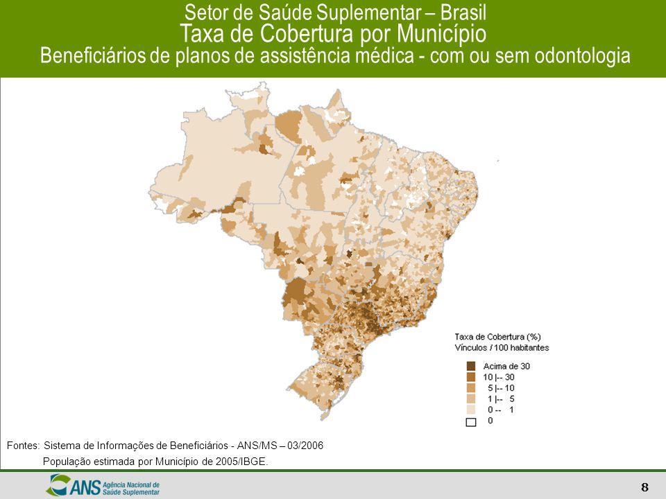 9 Setor de Saúde Suplementar – Brasil Distribuição por Região e UF Beneficiários de planos de assistência médica - com ou sem odontologia