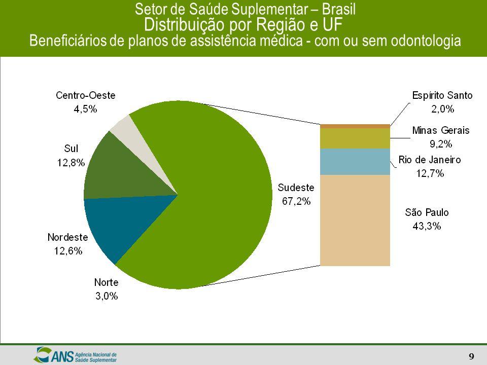 10 Setor Suplementar do Brasil Pirâmide etária da população e Beneficiário Todos os Vínculos Fonte: Cadastro de Beneficiários - ANS/MS - 03/2006 População estimada por idade simples 2004 – IBGE