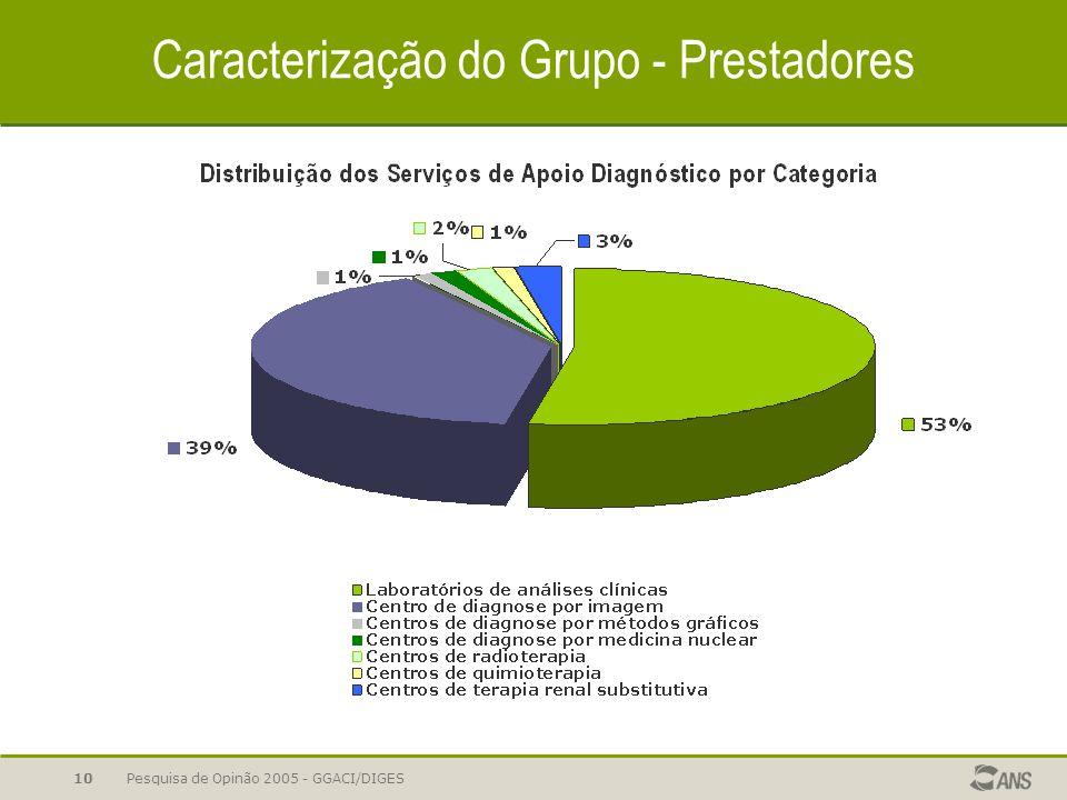 Pesquisa de Opinão 2005 - GGACI/DIGES10 Caracterização do Grupo - Prestadores