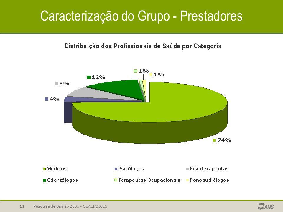 Pesquisa de Opinão 2005 - GGACI/DIGES11 Caracterização do Grupo - Prestadores
