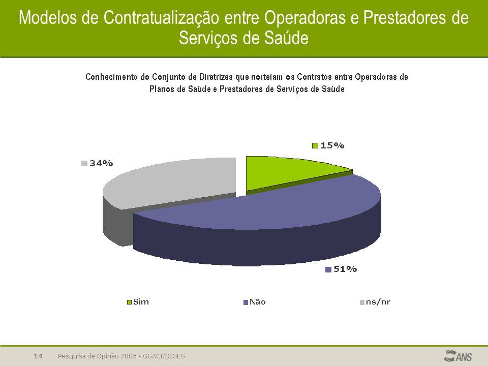 Pesquisa de Opinão 2005 - GGACI/DIGES14 Modelos de Contratualização entre Operadoras e Prestadores de Serviços de Saúde