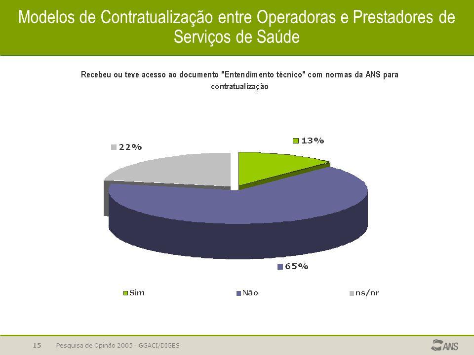Pesquisa de Opinão 2005 - GGACI/DIGES15 Modelos de Contratualização entre Operadoras e Prestadores de Serviços de Saúde