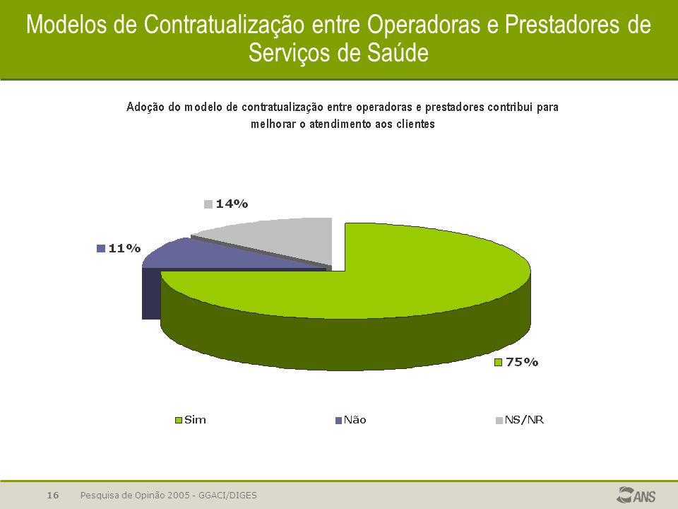 Pesquisa de Opinão 2005 - GGACI/DIGES16 Modelos de Contratualização entre Operadoras e Prestadores de Serviços de Saúde