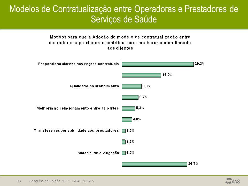 Pesquisa de Opinão 2005 - GGACI/DIGES17 Modelos de Contratualização entre Operadoras e Prestadores de Serviços de Saúde