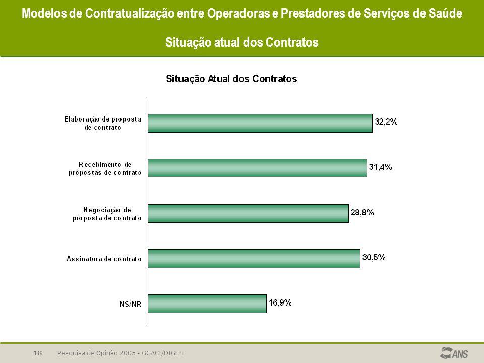 Pesquisa de Opinão 2005 - GGACI/DIGES18 Modelos de Contratualização entre Operadoras e Prestadores de Serviços de Saúde Situação atual dos Contratos