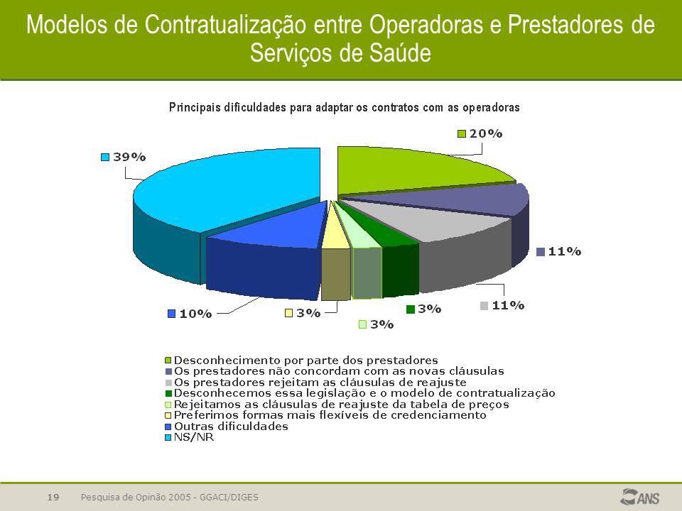 Pesquisa de Opinão 2005 - GGACI/DIGES19 Modelos de Contratualização entre Operadoras e Prestadores de Serviços de Saúde
