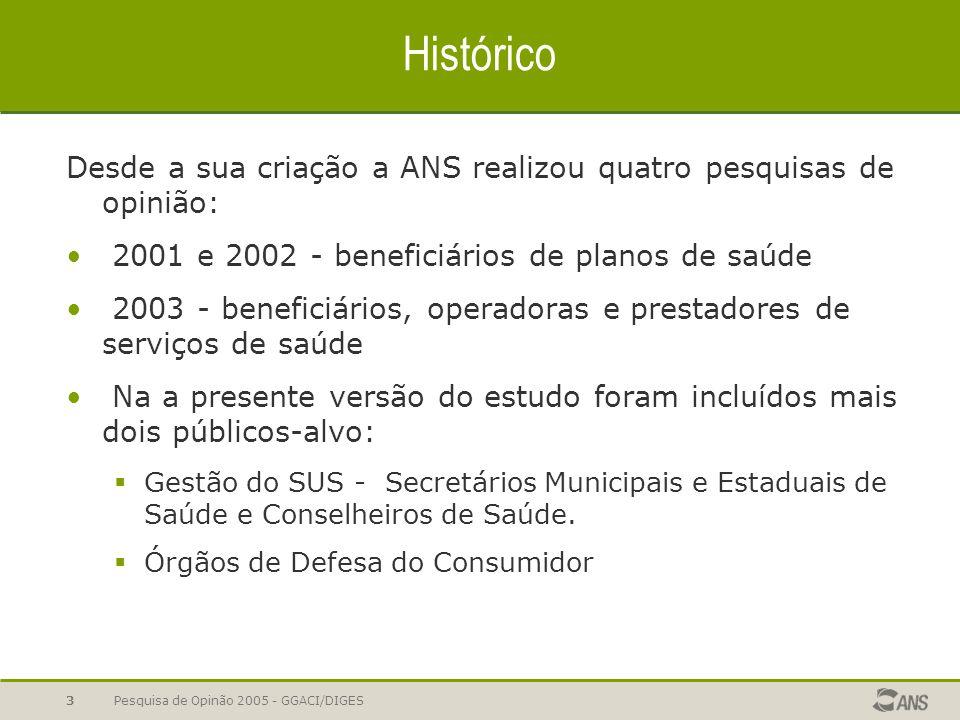 Pesquisa de Opinão 2005 - GGACI/DIGES3 Histórico Desde a sua criação a ANS realizou quatro pesquisas de opinião: 2001 e 2002 - beneficiários de planos