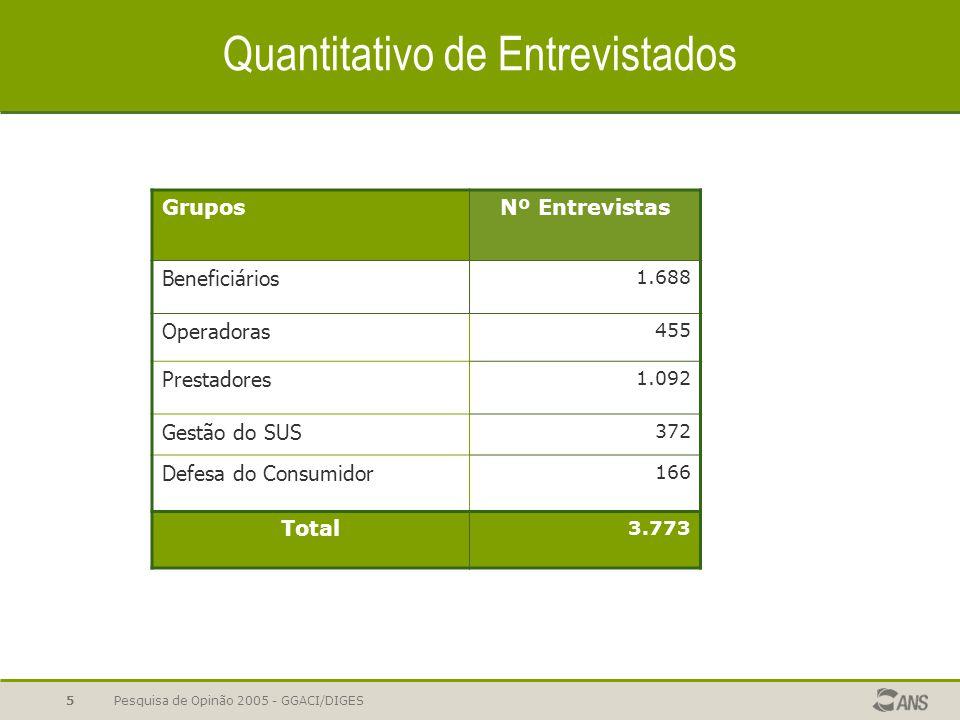 Pesquisa de Opinão 2005 - GGACI/DIGES5 Quantitativo de Entrevistados GruposNº Entrevistas Beneficiários 1.688 Operadoras 455 Prestadores 1.092 Gestão
