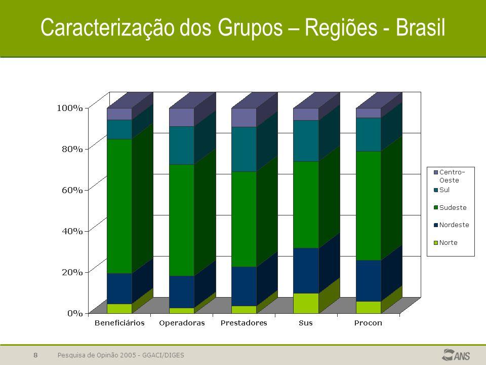 Pesquisa de Opinão 2005 - GGACI/DIGES8 Caracterização dos Grupos – Regiões - Brasil