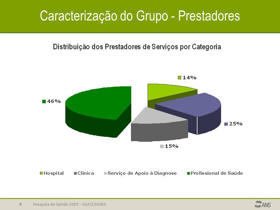 Pesquisa de Opinão 2005 - GGACI/DIGES9 Caracterização do Grupo - Prestadores