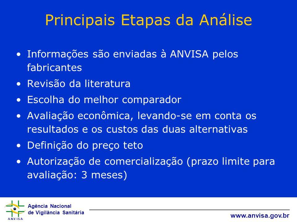 Agência Nacional de Vigilância Sanitária www.anvisa.gov.br Principais Etapas da Análise Informações são enviadas à ANVISA pelos fabricantes Revisão da