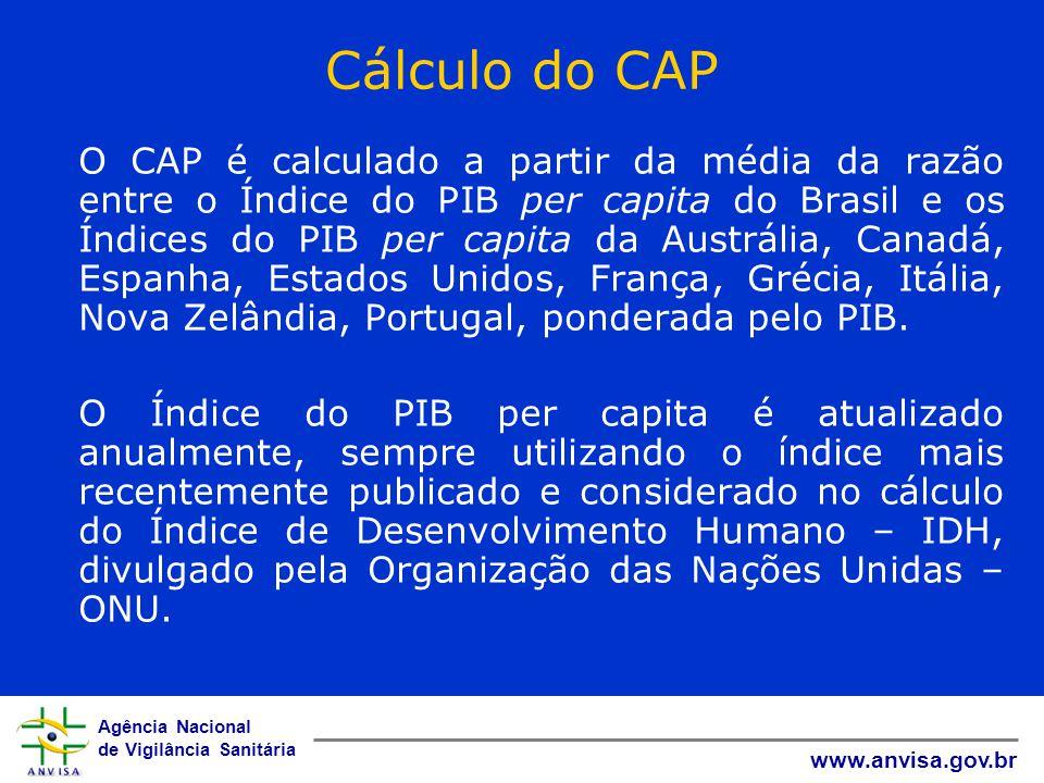 Agência Nacional de Vigilância Sanitária www.anvisa.gov.br Cálculo do CAP O CAP é calculado a partir da média da razão entre o Índice do PIB per capit