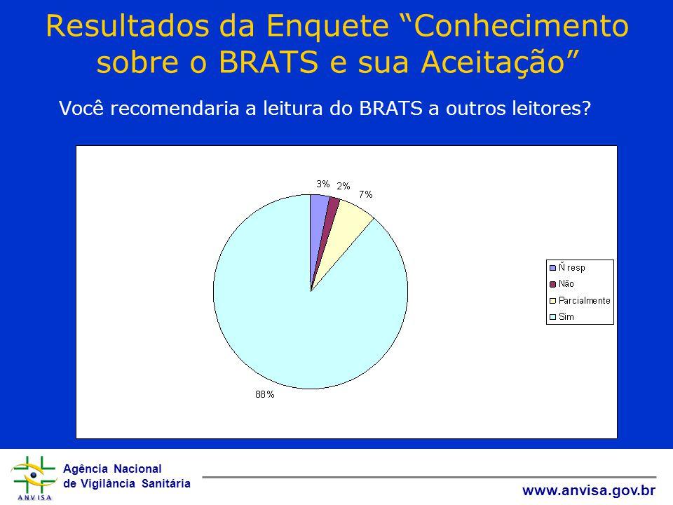 """Agência Nacional de Vigilância Sanitária www.anvisa.gov.br Resultados da Enquete """"Conhecimento sobre o BRATS e sua Aceitação"""" Você recomendaria a leit"""