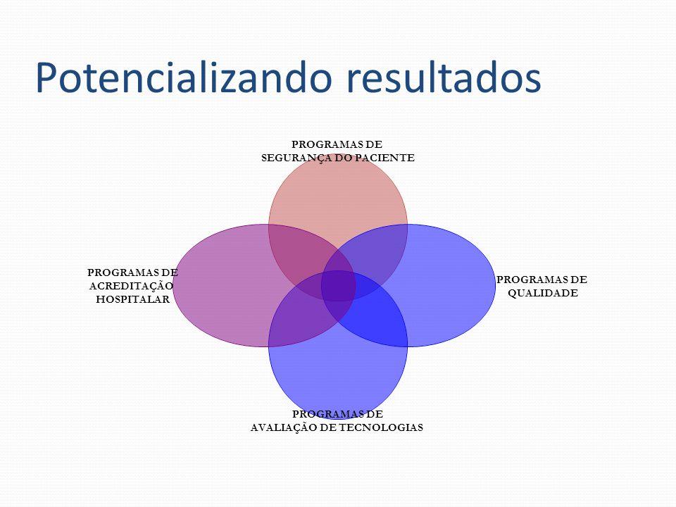 Potencializando resultados PROGRAMAS DE SEGURANÇA DO PACIENTE PROGRAMAS DE QUALIDADE PROGRAMAS DE AVALIAÇÃO DE TECNOLOGIAS PROGRAMAS DE ACREDITAÇÃO HOSPITALAR