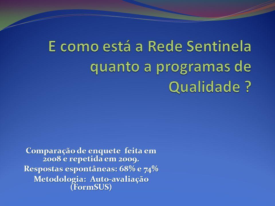 Comparação de enquete feita em 2008 e repetida em 2009. Respostas espontâneas: 68% e 74% Metodologia: Auto-avaliação (FormSUS)