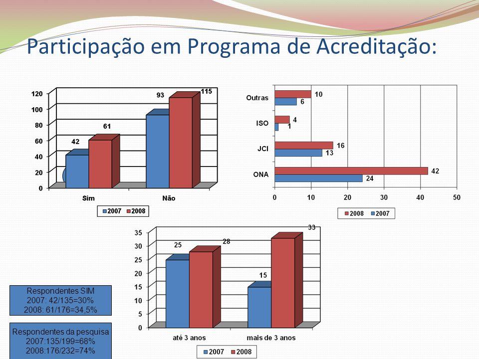 Participação em Programa de Acreditação: Respondentes da pesquisa 2007:135/199=68% 2008:176/232=74% 31% 31%31% Respondentes SIM 2007: 42/135=30% 2008: 61/176=34,5%