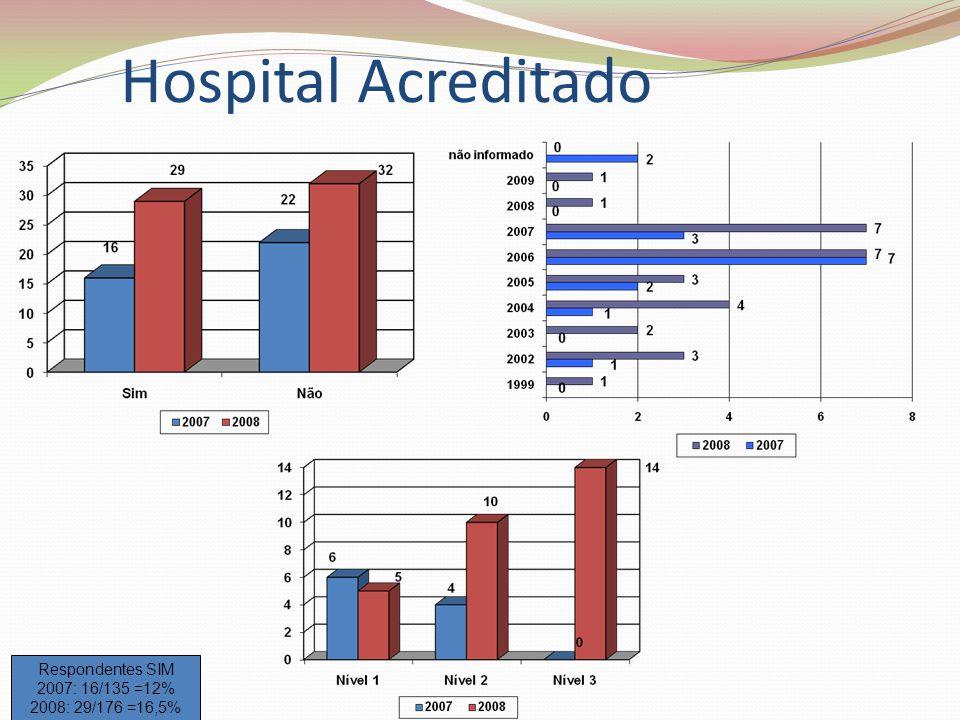 Hospital Acreditado Respondentes SIM 2007: 16/135 =12% 2008: 29/176 =16,5%