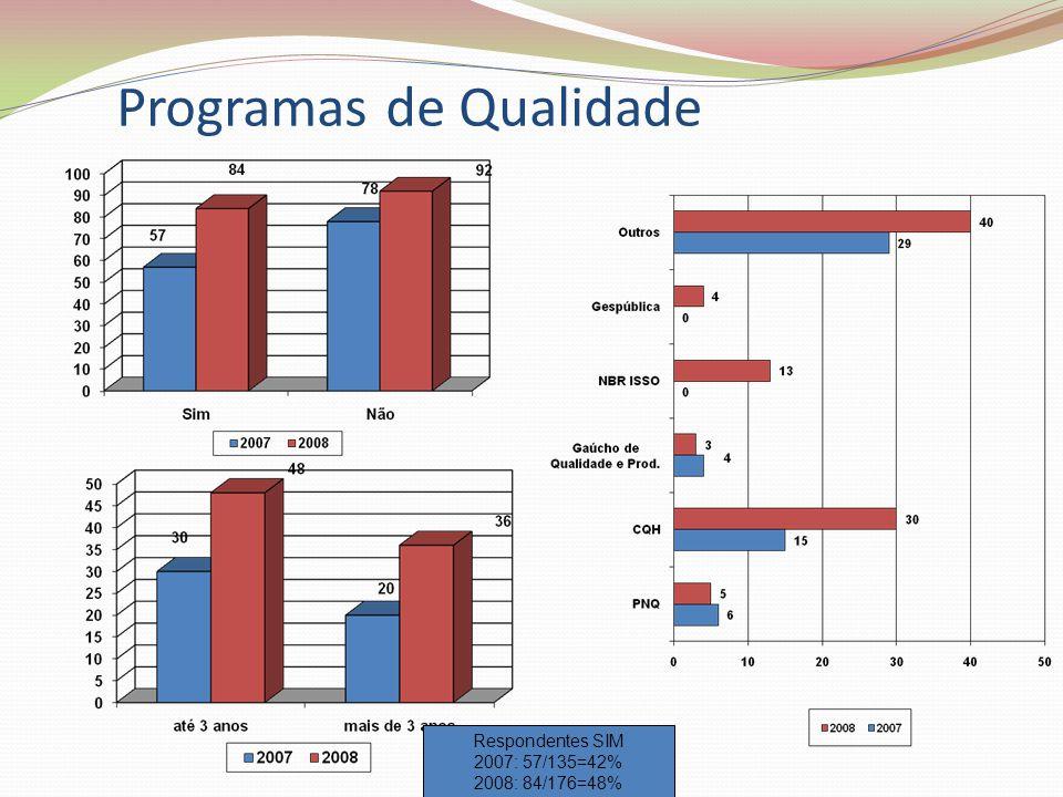 Programas de Qualidade Respondentes SIM 2007: 57/135=42% 2008: 84/176=48%