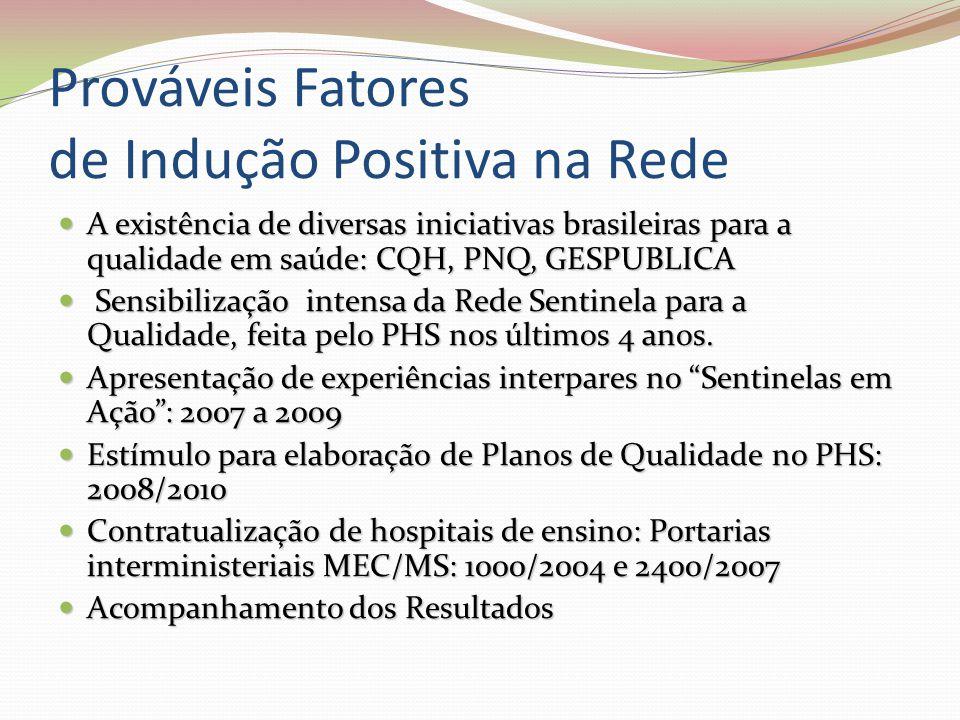 Prováveis Fatores de Indução Positiva na Rede A existência de diversas iniciativas brasileiras para a qualidade em saúde: CQH, PNQ, GESPUBLICA A exist
