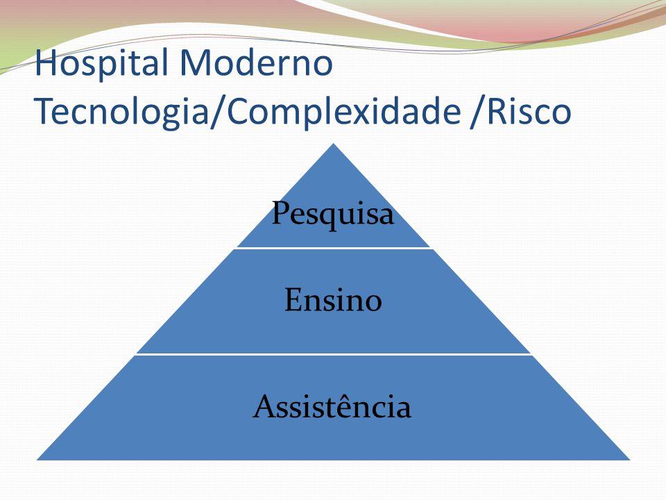 Hospital Moderno Tecnologia/Complexidade /Risco Pesquisa Ensino Assistência