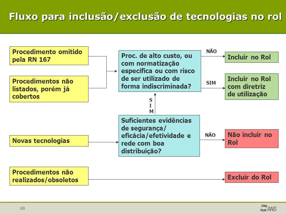 20 Procedimento omitido pela RN 167 Procedimentos não listados, porém já cobertos Novas tecnologias Procedimentos não realizados/obsoletos Excluir do