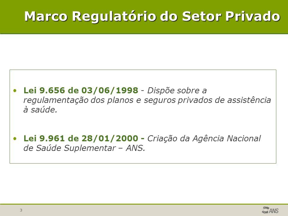 3 Marco Regulatório do Setor Privado Lei 9.656 de 03/06/1998 - Dispõe sobre a regulamentação dos planos e seguros privados de assistência à saúde. Lei