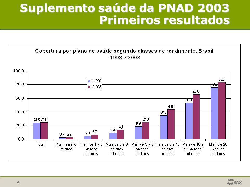4 Suplemento saúde da PNAD 2003 Primeiros resultados