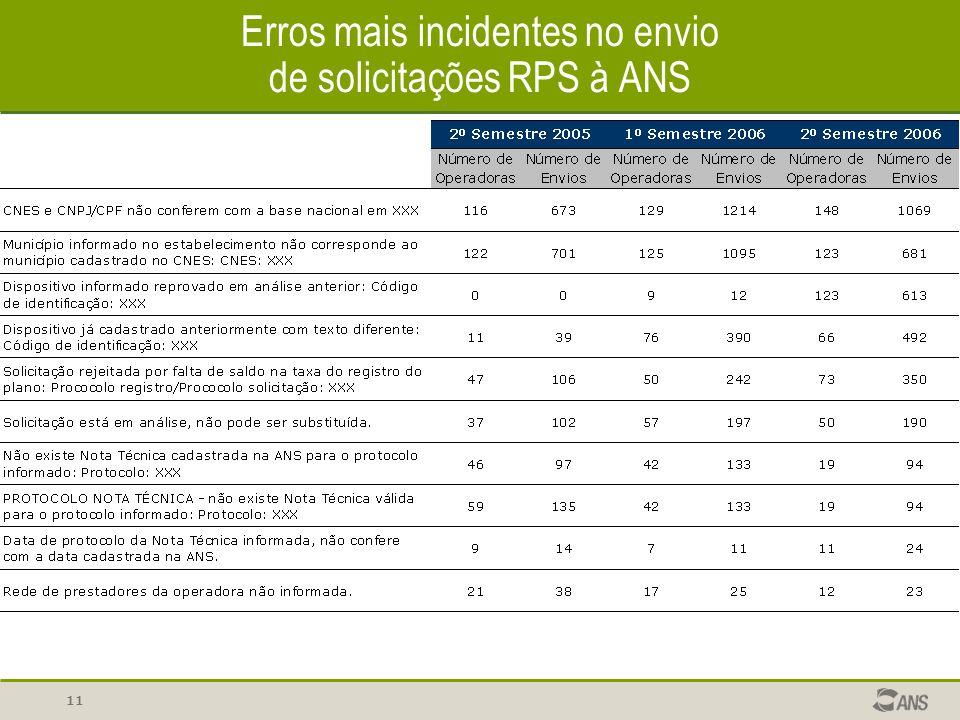 11 Erros mais incidentes no envio de solicitações RPS à ANS