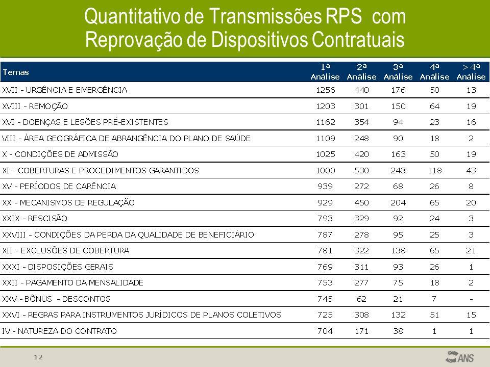 12 Quantitativo de Transmissões RPS com Reprovação de Dispositivos Contratuais