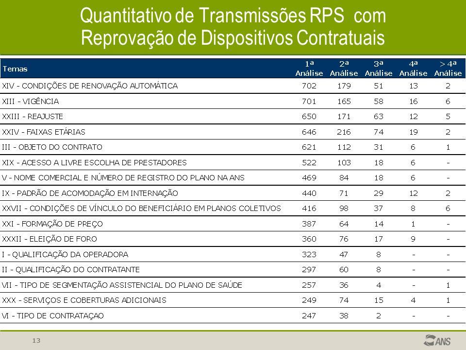 13 Quantitativo de Transmissões RPS com Reprovação de Dispositivos Contratuais