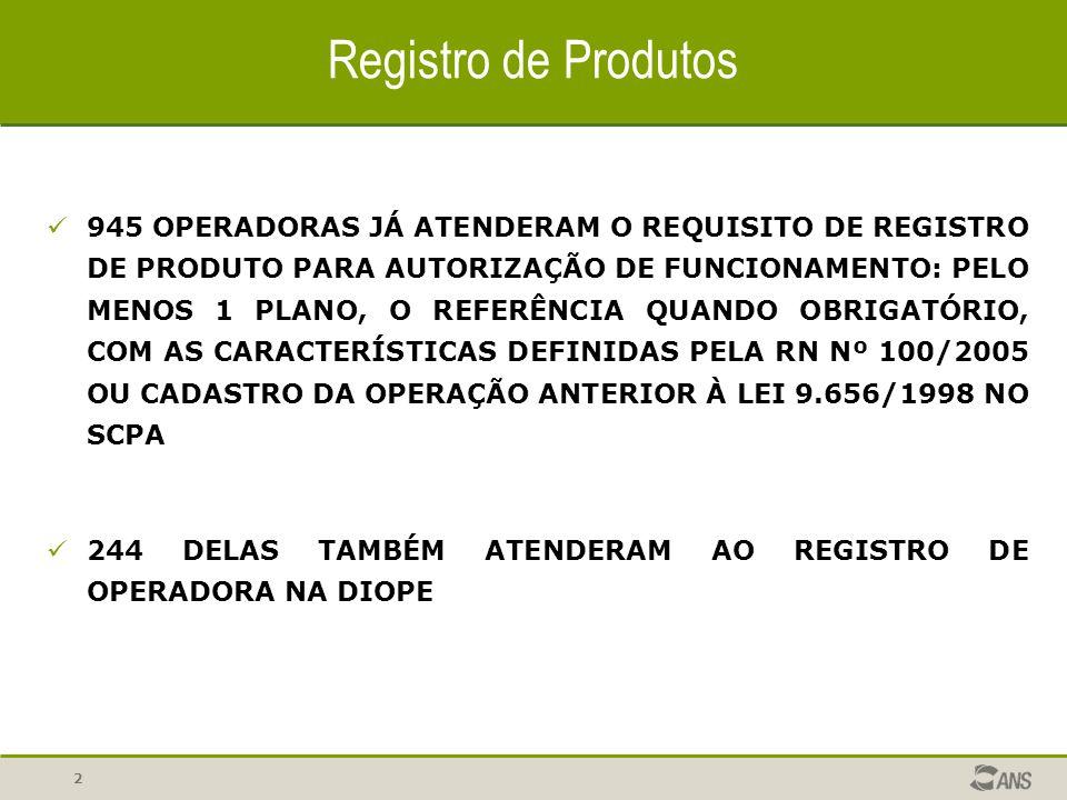 2 Registro de Produtos 945 OPERADORAS JÁ ATENDERAM O REQUISITO DE REGISTRO DE PRODUTO PARA AUTORIZAÇÃO DE FUNCIONAMENTO: PELO MENOS 1 PLANO, O REFERÊN