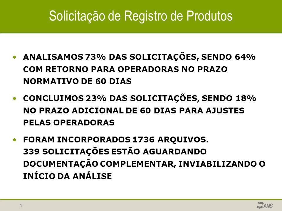 4 Solicitação de Registro de Produtos ANALISAMOS 73% DAS SOLICITAÇÕES, SENDO 64% COM RETORNO PARA OPERADORAS NO PRAZO NORMATIVO DE 60 DIAS CONCLUIMOS