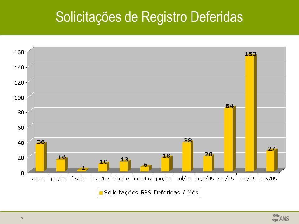 5 Solicitações de Registro Deferidas