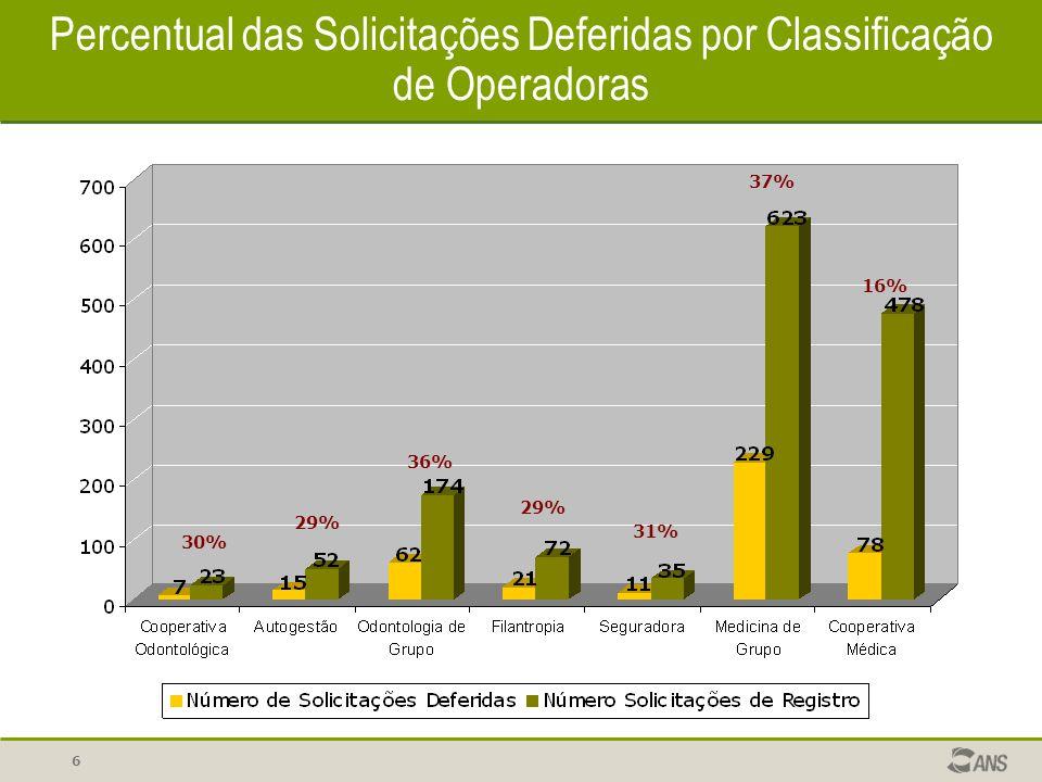 6 Percentual das Solicitações Deferidas por Classificação de Operadoras 30% 29% 36% 29% 31% 37% 16%