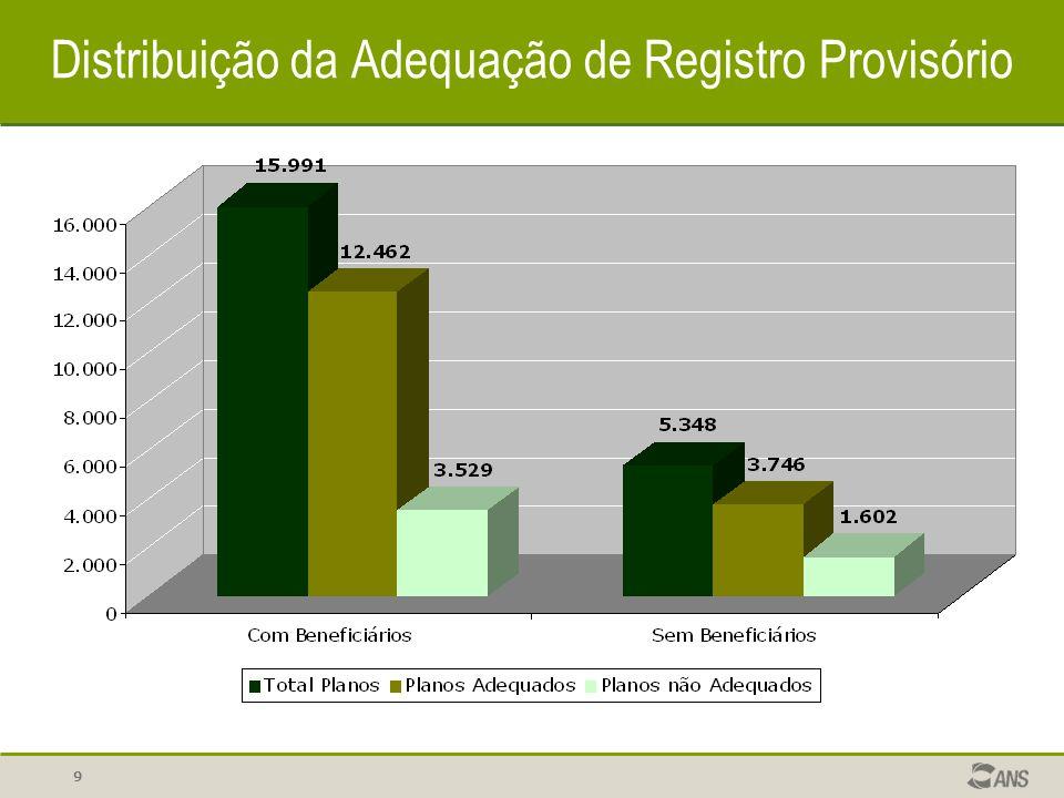 9 Distribuição da Adequação de Registro Provisório
