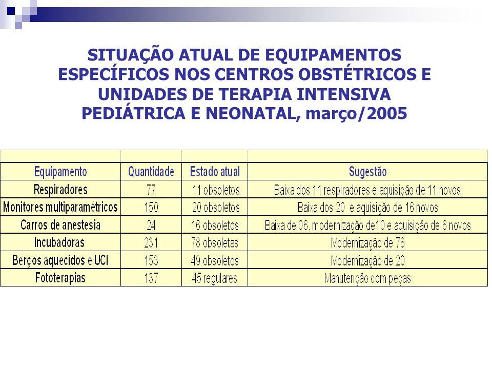 SITUAÇÃO ATUAL DE EQUIPAMENTOS ESPECÍFICOS NOS CENTROS OBSTÉTRICOS E UNIDADES DE TERAPIA INTENSIVA PEDIÁTRICA E NEONATAL, março/2005
