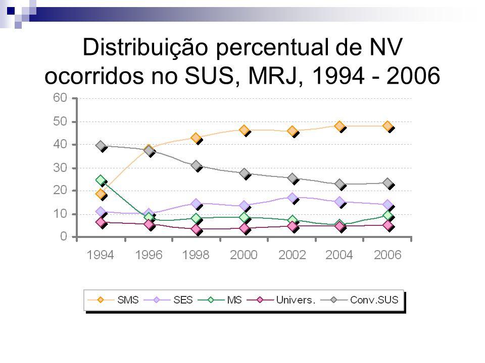 Distribuição percentual de NV ocorridos no SUS, MRJ, 1994 - 2006