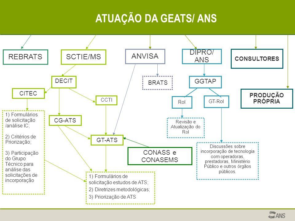ATUAÇÃO DA GEATS/ ANS DIPRO/ ANS GGTAP ANVISA CCTI DECIT SCTIE/MS BRATS GT-ATS GT-Rol CONSULTORES Rol 1) Formulários de solicitação estudos de ATS; 2)