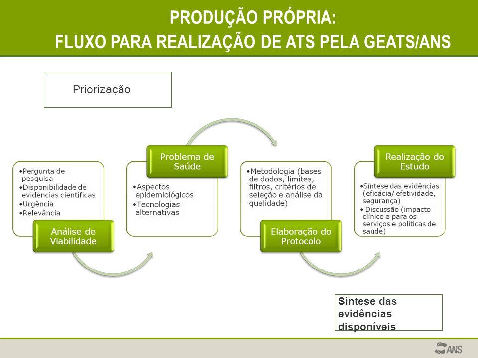 PRODUÇÃO PRÓPRIA: FLUXO PARA REALIZAÇÃO DE ATS PELA GEATS/ANS Priorização Síntese das evidências disponíveis