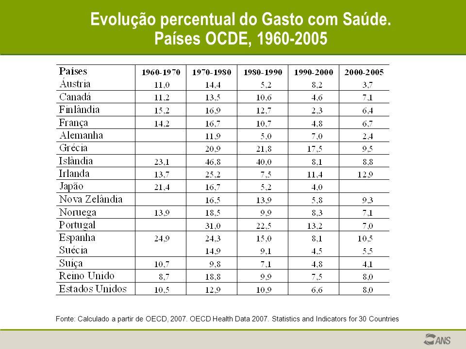 Evolução percentual do Gasto com Saúde. Países OCDE, 1960-2005 Fonte: Calculado a partir de OECD, 2007. OECD Health Data 2007. Statistics and Indicato