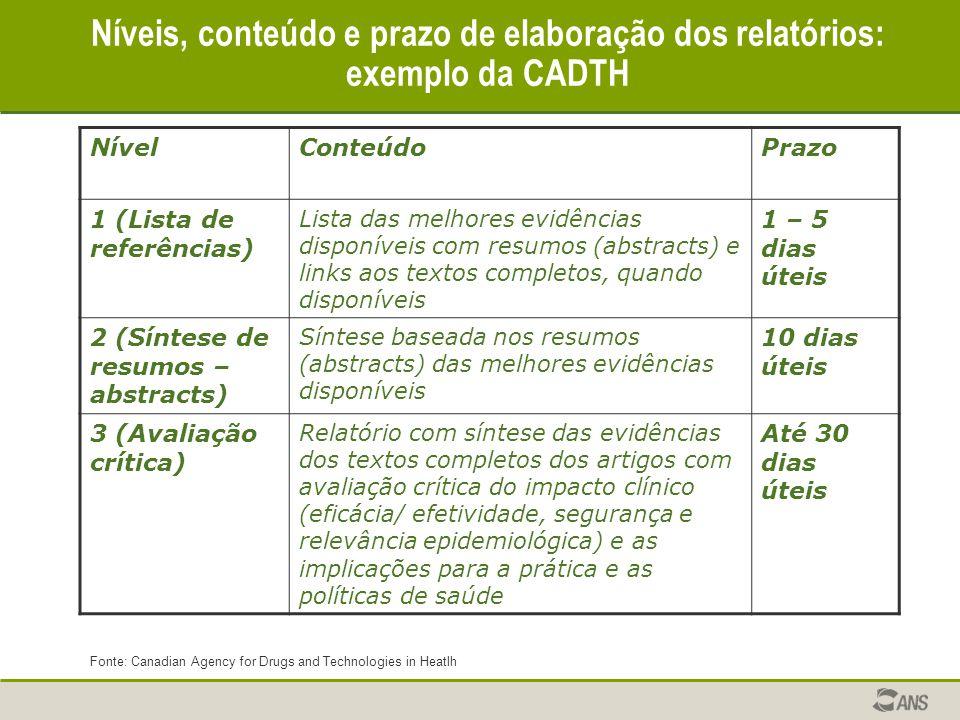 Níveis, conteúdo e prazo de elaboração dos relatórios: exemplo da CADTH NívelConteúdoPrazo 1 (Lista de referências) Lista das melhores evidências disp