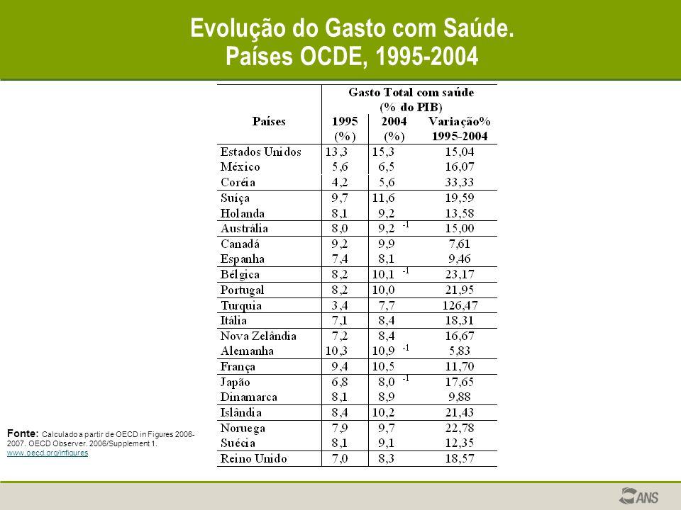 Evolução do Gasto com Saúde.