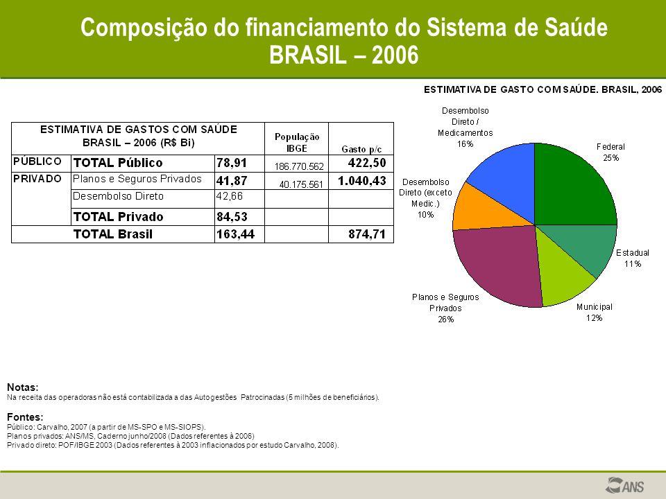 Composição do financiamento do Sistema de Saúde BRASIL – 2006 Notas: Na receita das operadoras não está contabilizada a das Autogestões Patrocinadas (