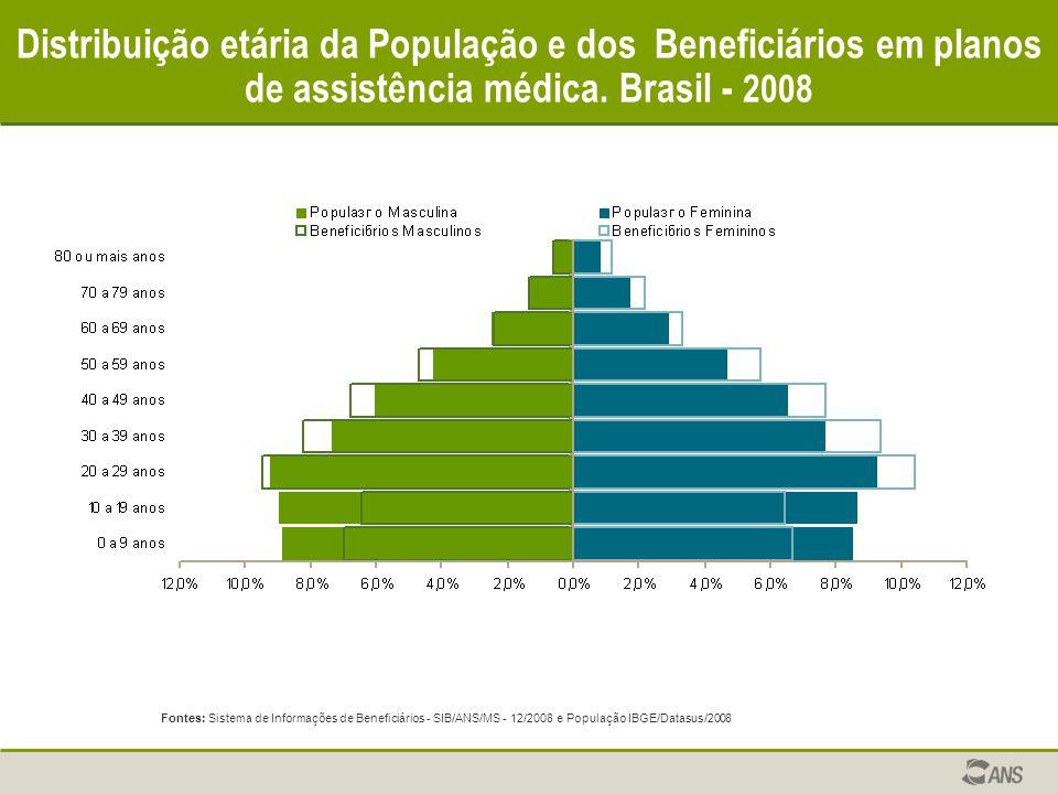 Distribuição etária da População e dos Beneficiários em planos de assistência médica. Brasil - 2008 Fontes: Sistema de Informações de Beneficiários -