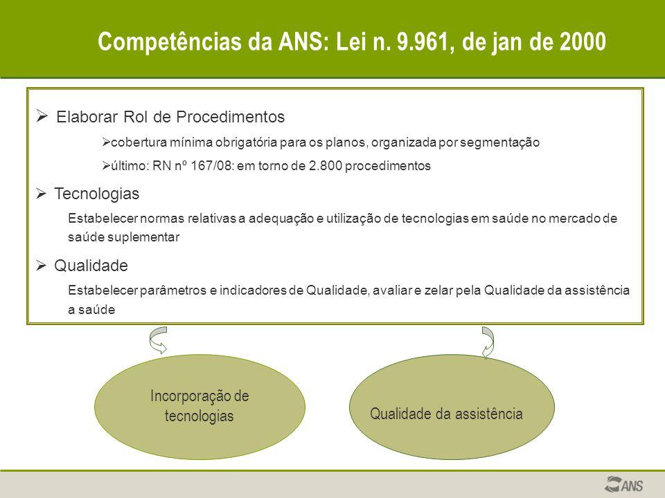 Competências da ANS: Lei n. 9.961, de jan de 2000  Elaborar Rol de Procedimentos  cobertura mínima obrigatória para os planos, organizada por segmen