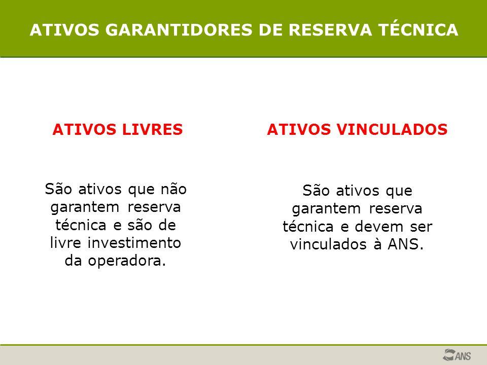 ATIVOS LIVRESATIVOS VINCULADOS São ativos que não garantem reserva técnica e são de livre investimento da operadora.