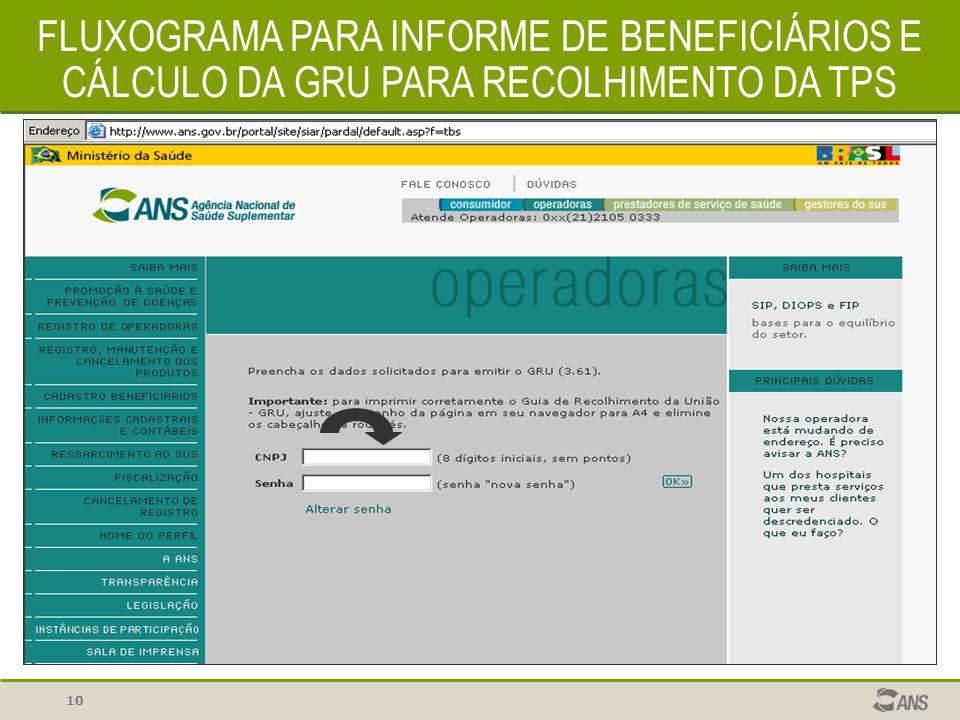 10 FLUXOGRAMA PARA INFORME DE BENEFICIÁRIOS E CÁLCULO DA GRU PARA RECOLHIMENTO DA TPS